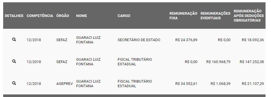 Em dezembro, em decorrência da aposentadoria, ex-secretário recebeu R$ 220,9 mil, que um trabalhador levaria quase 20 anos para acumular em salários mínimos