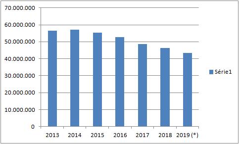 A queda no número de passageiros ocorreu em todos os anos, menos em 2014